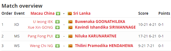 Overview of the final match between Sri Lanka and Macau China MS- Mens Singles XD – Mixed Doubles WS – Womens Singles