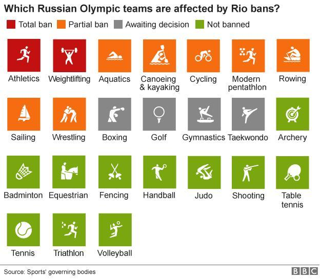 _90614442__90579607_olympics_russia_bans_inf624