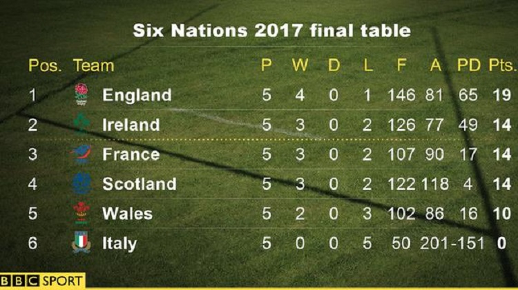 Despite three wins, Scotland had to settle for fourth place on points difference