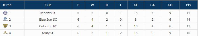DCL Super 8 Points Table