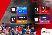 Dialog Rugby League Week 7