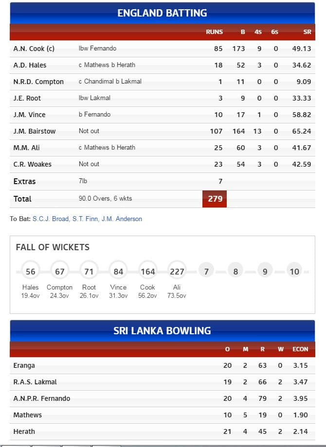 ENG - Scorecard - Day 1