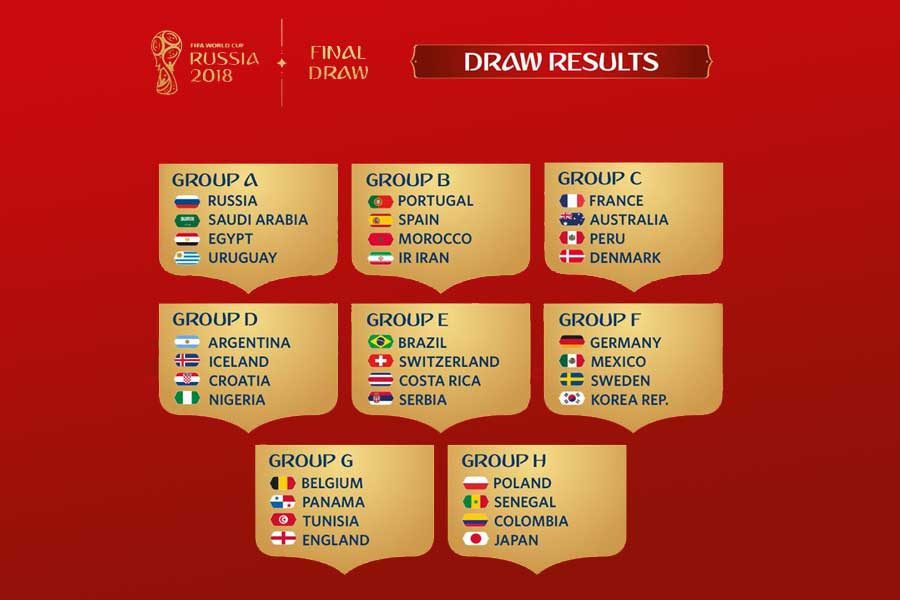 World Cup 2018 Bracket Wiki