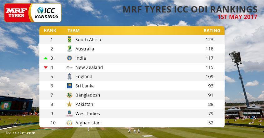 Sri Lanka lose five ICC ODI Ranking Points