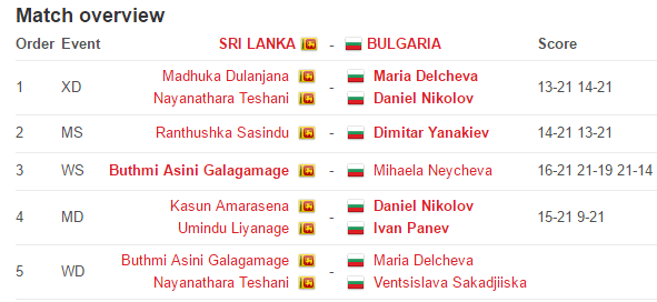 Match Results - Sri Lanka vs Bulgaria BWF Juniors