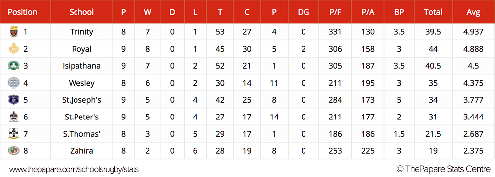 Points Table week 3 Round 2