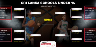 Predict The Under 15 Basketball Finalist