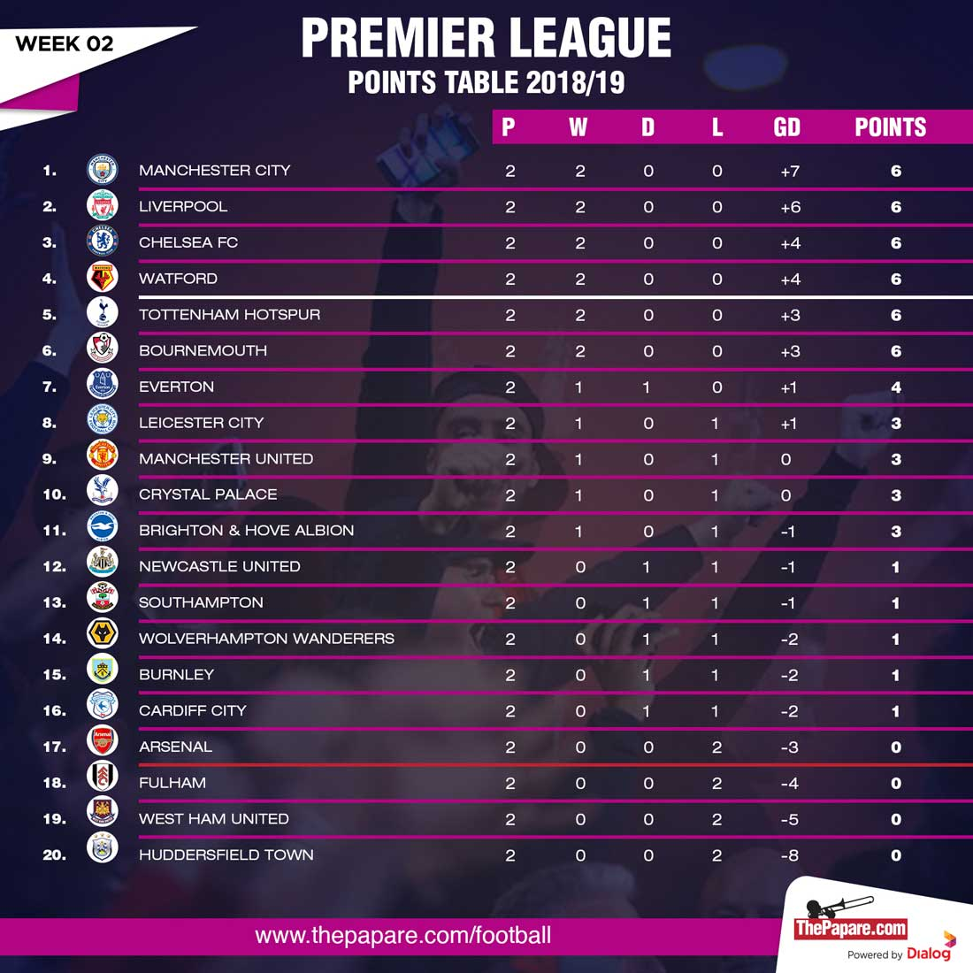 Premier League Tabelle Aktuell