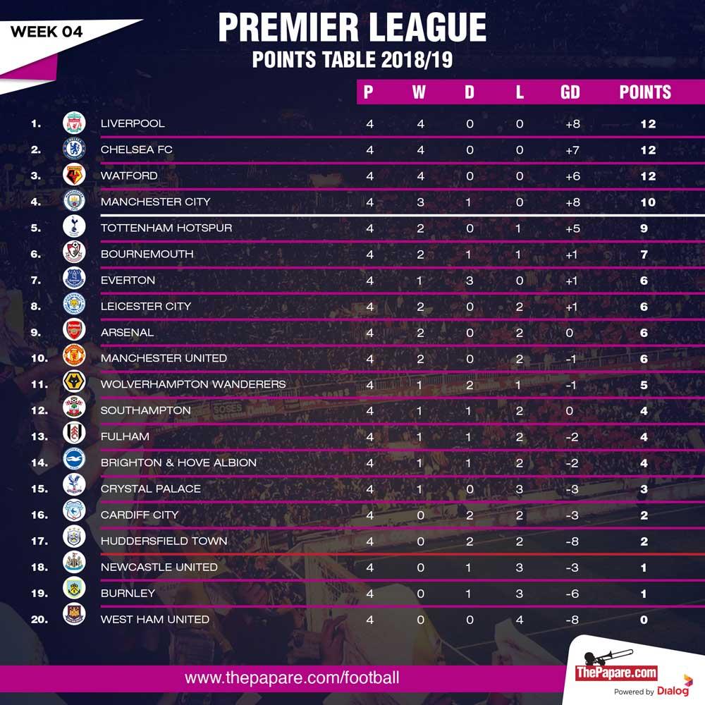 League One Tabelle