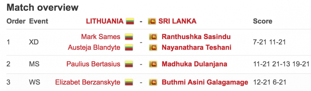 RESULTS SRI LANKA vs LITHUANIA