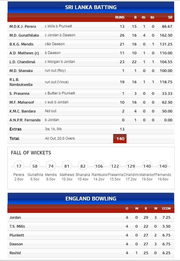 SL Batting Card - T20
