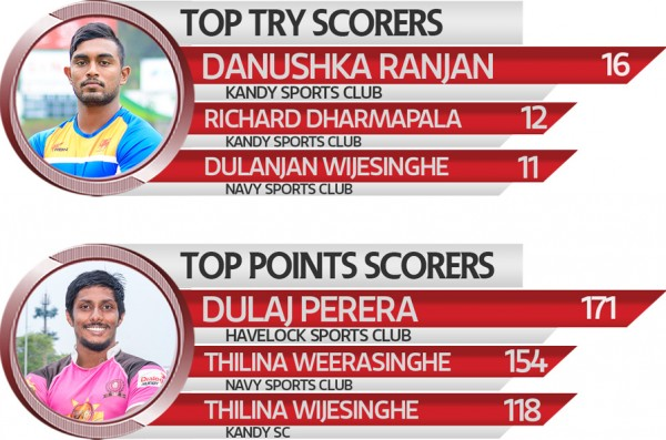 Top-Try-&-Point-scorer_Site-week--13-new