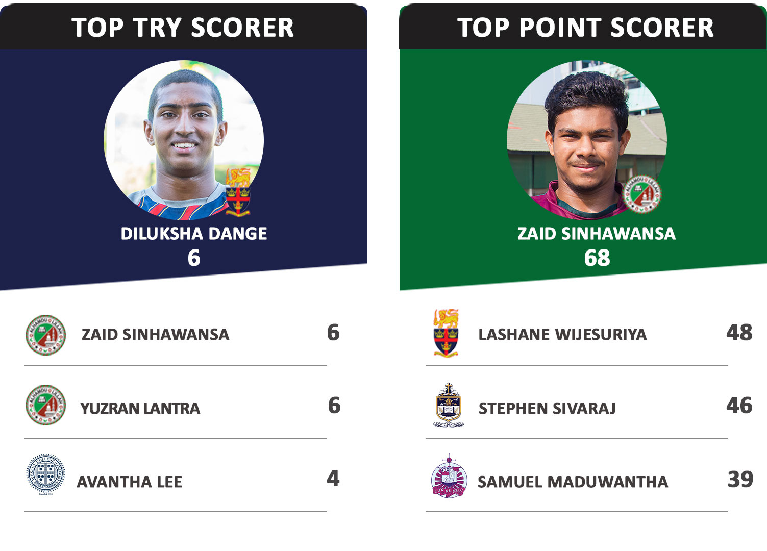Top-try-and-Points-Score-week-04
