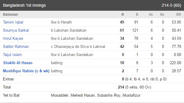 ban bat 1st innings