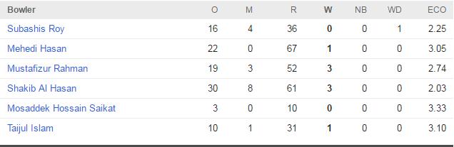 ban bowl 2nd innings