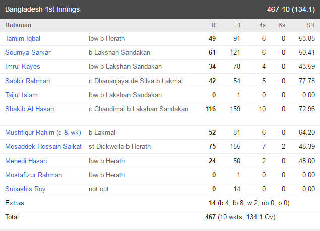 bangla bat 1st innings