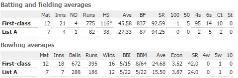 Wanindu Hasaranga set to crack nod in Sri Lanka ODI squad