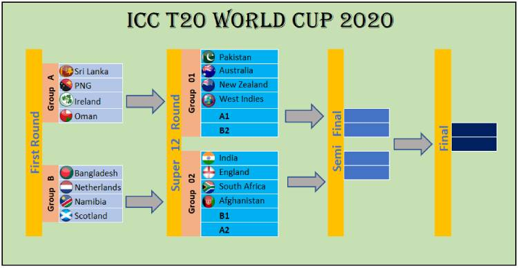 World Cup 2020 Qualifying Groups Schedule.Sri Lanka To Face Png Ireland Oman In 2020 Icc T20 World Cup