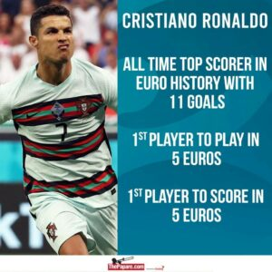 Cristiano Ronaldo Records