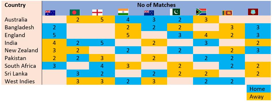 world test championship table