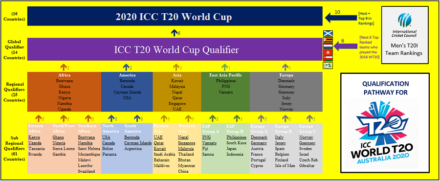 World Cup 2020 Qualifying Groups Schedule.Guide To The Icc Men S T20 World Cup 2020