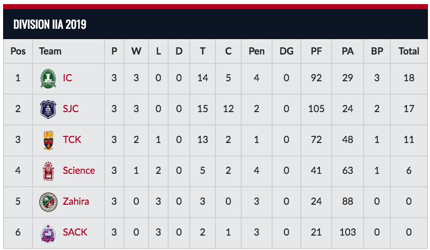 Division IIA Points Table