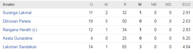sl bowl 1st innings